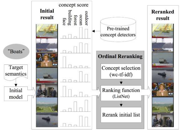 Online Reranking via Ordinal Informative Concepts for Context Fusion